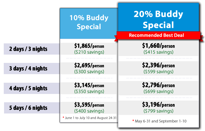 From June 1 to July 10 and August 24-31: 10% Buddy Special for 2 days and 3 nights is $1,865/person ($210 savings). 10% Buddy Special for 3 days and 4 nights is $2,695/person ($300 savings). 10% Buddy Special for 4 days and 5 nights is $3,145/person ($350 savings). 10% Buddy Special for 4 days and 5 nights is $3,145/person ($210 savings). 10% Buddy Special for 5 days and 6 nights is $3,595/person ($400 savings). For May 6-31 and September 1-10: 20% Buddy Special for 2 days and 3 nights is $1,660/person ($415 savings). 20% Buddy Special for 3 days and 4 nights is $2,396/person ($599 savings). 20% Buddy Special for 4 days and 5 nights is $2,796/person ($699 savings). 20% Buddy Special for 5 days and 6 nights is $3,196/person ($799 savings).